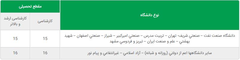 جذب سرباز امریه سال 98 در شرکت ملی نفت ایران